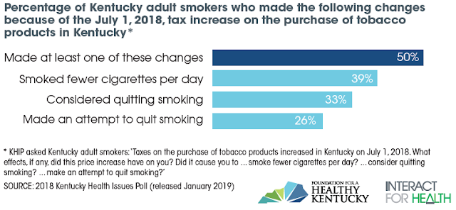 After state cigarette tax rose 50 cents, half of of Kentucky's adult smokers cut back, considered quitting or tried to quit, poll finds