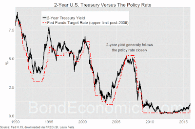 Chart: 2-year Treasury and Fed Funds