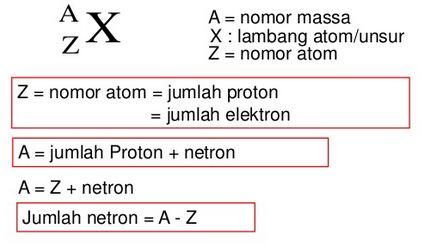 Pengertian Nomor Atom, Nomor Massa, Isotop, Waktu Paruh dan Sistem Periodik Unsur (SPU)