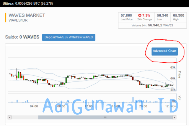 Cara Trading Crytocurrency Agar Selalu Profit