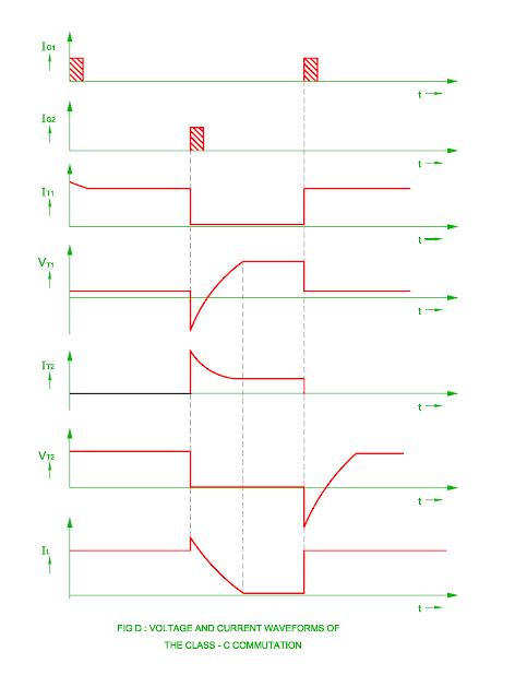 class-c-commutation-waveform