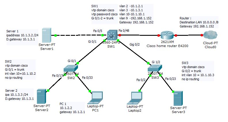 NETWORKING DIARY: Inter VLAN routing with Layer 3 switch