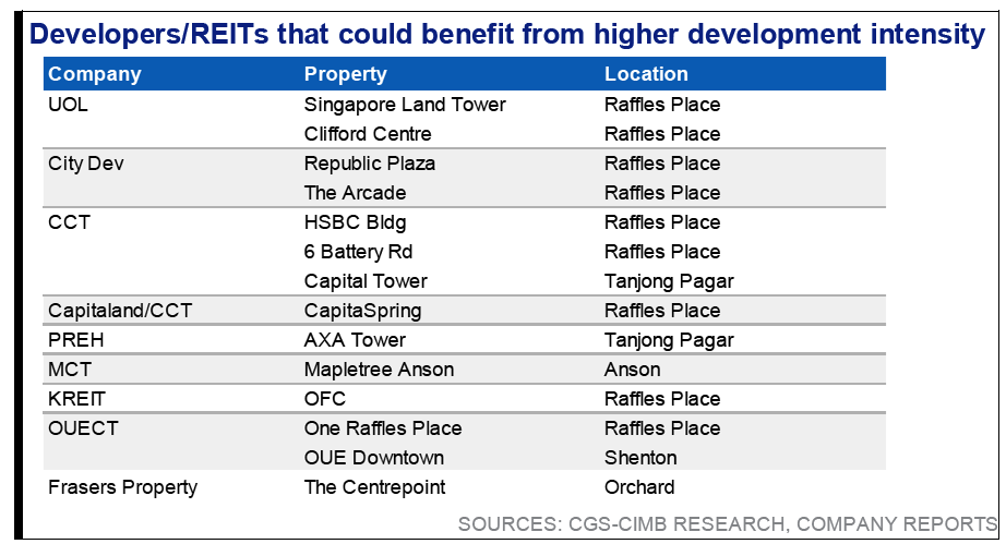 SG Developers & REITs Benefitting Higher Development Intensity - URA Draft Master Plan 2019