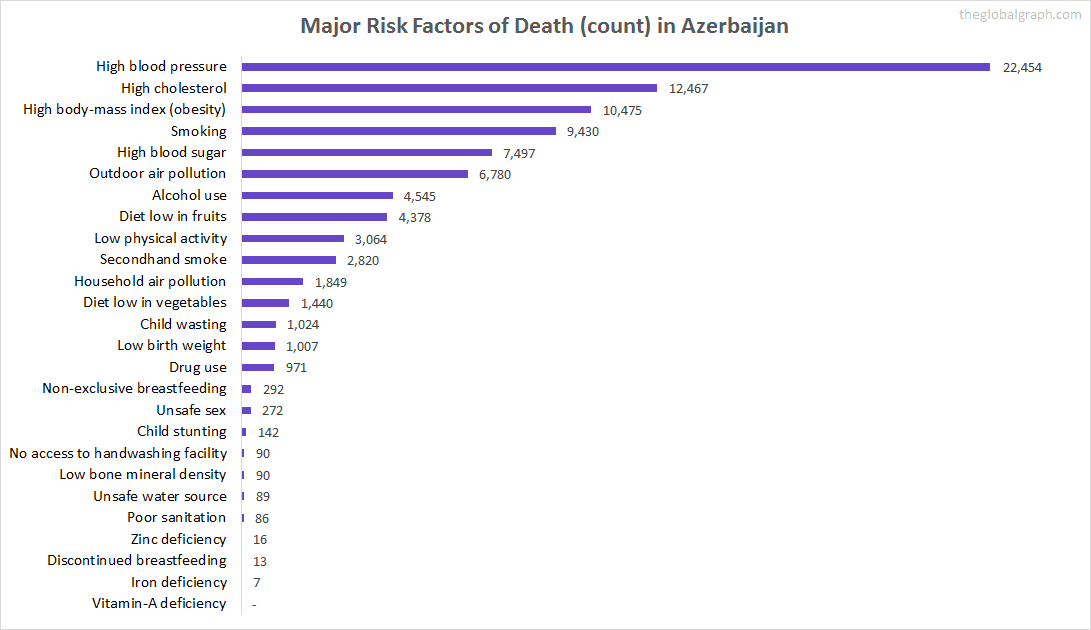 Major Cause of Deaths in Azerbaijan (and it's count)