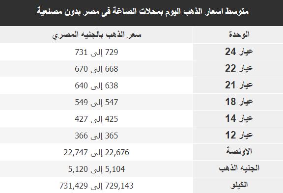 أسعارالذهب فى مصر اليوم 29-12-2018 سعر الذهب فى مصر بدون مصنعية