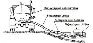 Нефтесборщик НСДУ-4