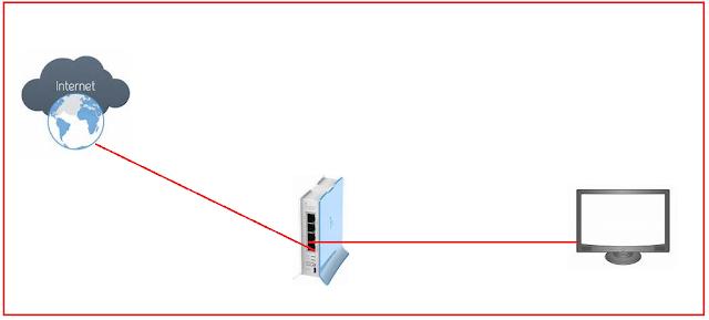 Mengkoneksikan Router MikroTik Ke Internet - Cinta Networking