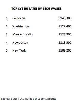 top states in terms of highest technology salaries""