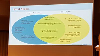 Venn diagram summarizes the next steps for digital learning