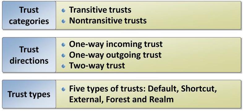 trust relationship between windows server 2003 and 2008
