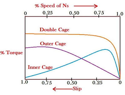 Torque Speed Characteristic of Double Cage Induction Motor