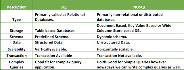 Some of the difference between SQL and NoSQL
