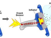 Mengenal Komponen Airbag Pada Mobil