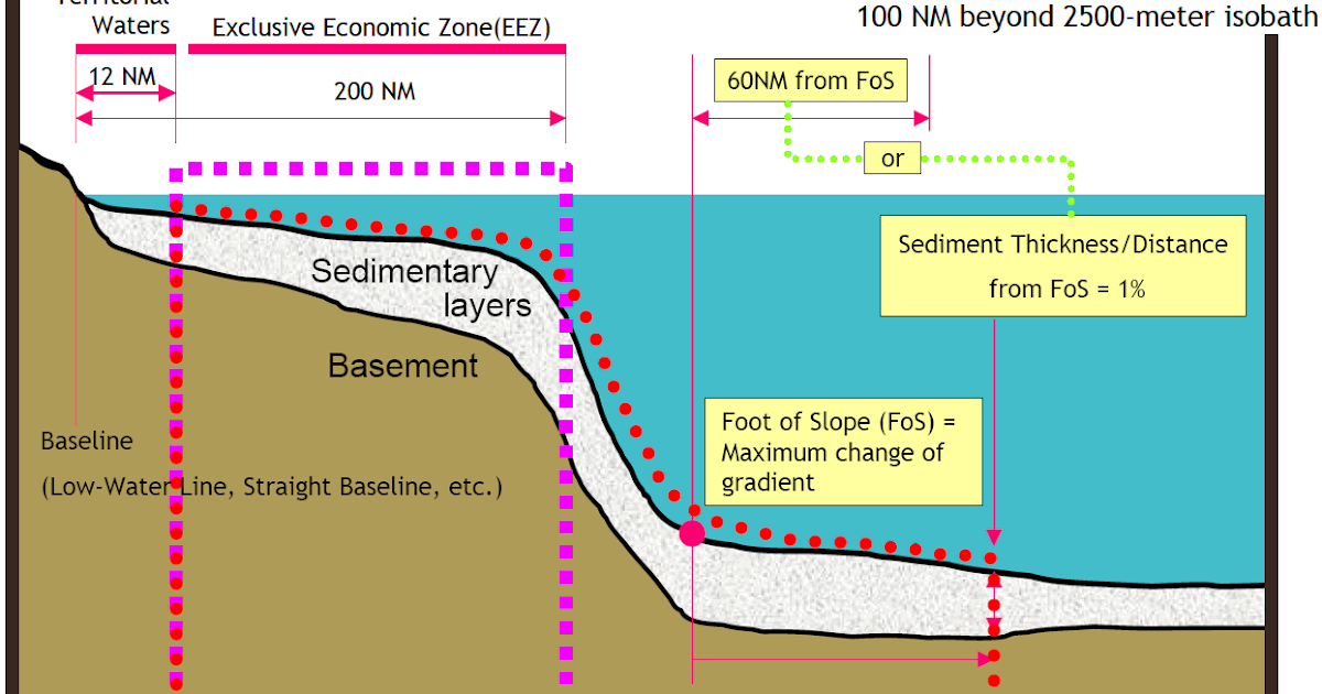 DIFFERENT ZONES OF SEA UNDER UNCLOS
