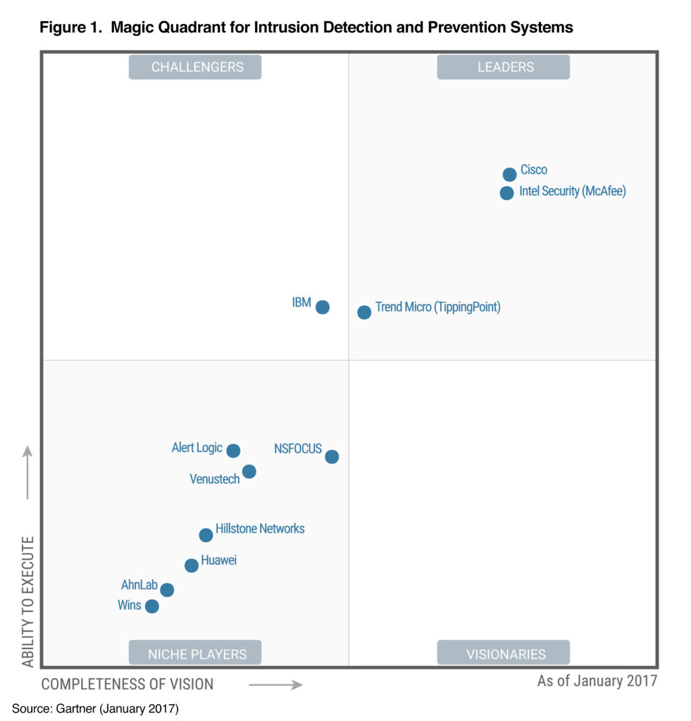 Cisco Next Generation Intrusion Prevention System Ngips