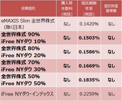 eMAXIS Slim 全世界株式(除く日本)とiFree NYダウ・インデックスを組み合わせた場合のコストは?