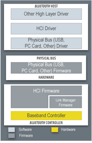 Windows Embedded Compact 7: Bluetooth driver on WinCE (WEC7