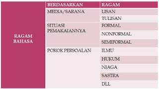 Pengertian Ragam Bahasa Indonesia Goindoti