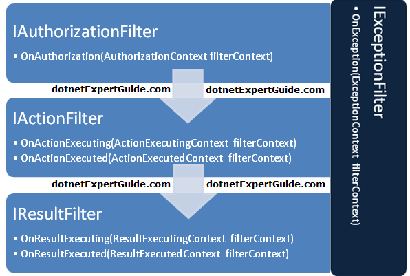 ASP.NET MVC: Action Filter Life Cycle