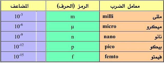 جدول اجزاء الوحدات في الالكترونيات