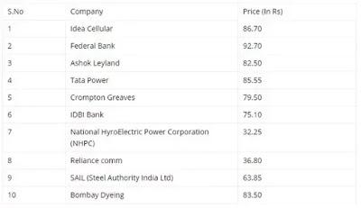 stocks under hundred rupees