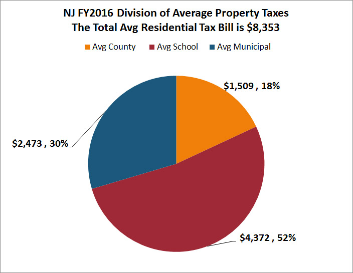 Https Wallethub Com Edu States With The Highest And Lowest Property Taxes