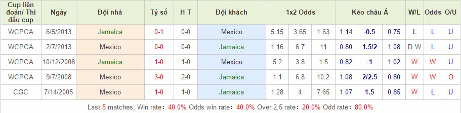 Jamaica vs Mexico link vao 12bet