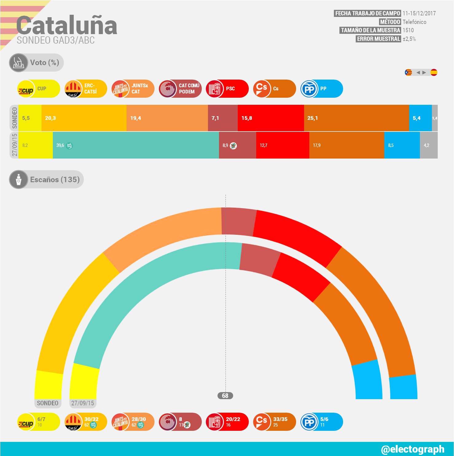 Encuestas para Cataluña - Página 2 CAT_171215_GAD3b