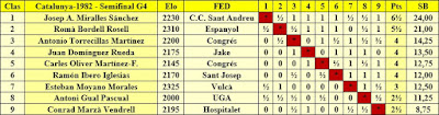 Clasificación por orden de puntuación del Campeonato de Catalunya 1982 - Semifinal G4