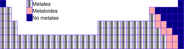 43 carcter metlico - Tabla Periodica Metales No Metales Metaloides