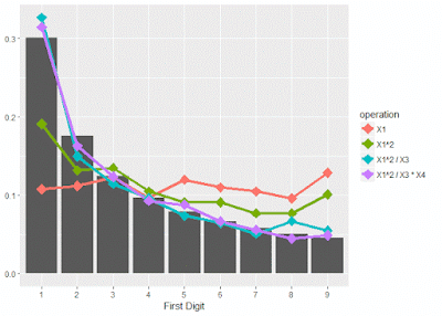 Benford's Law Graphed in R | R-bloggers