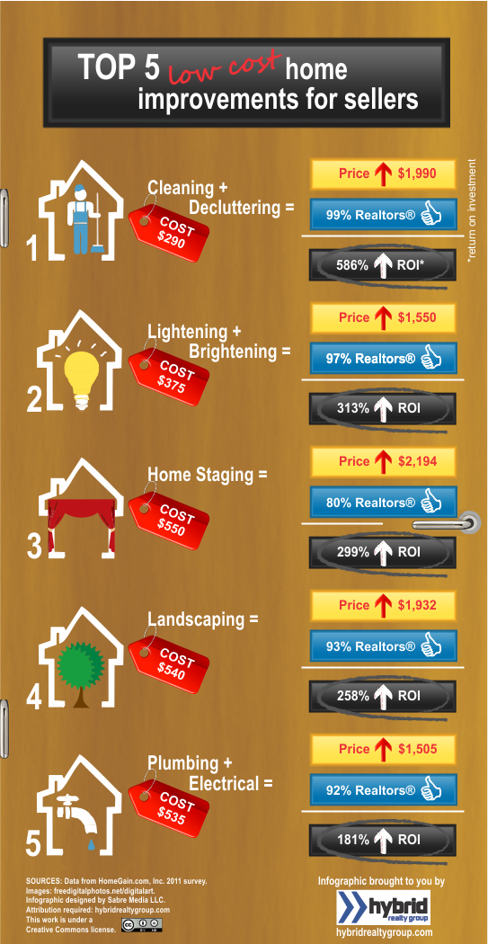 The Real Estate Word Top Realtor Recomended Home Improvement Staging Tips That Yield The