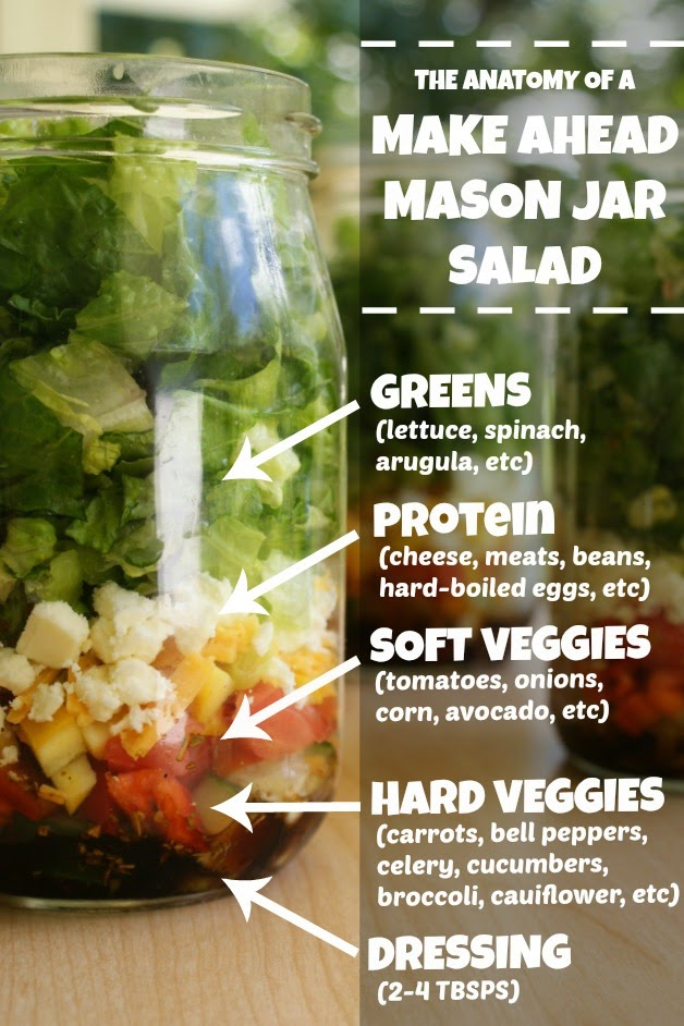 The Anatomy of a Make Ahead Mason Jar Salad | thetwobiteclub.com