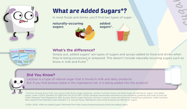 What are added sugar?