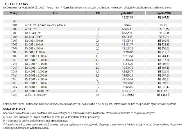 Tabela de taxas de Habite-se, pode ser acessado em pdf no link a seguir