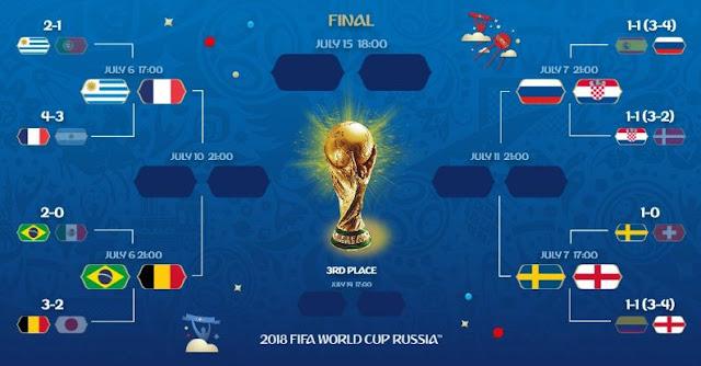 Jadwal Lengkap Perempatfinal Piala Dunia 2018 Rusia