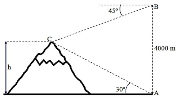 a estimativa da medida da altura da montanha representada na figura é