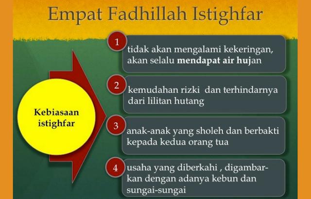 Bacaan Astaghfirullah Robbal Baroya Lengkap dengan Arti dan Manfaatnya