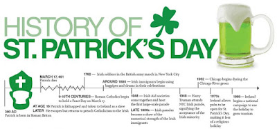 St Patrick's Day History Facts