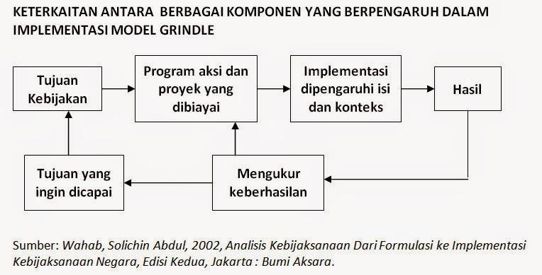 Keterkaitan Antara Berbagai Komponen Yang Berpengaruh Dalam Implementasi Model Grindle
