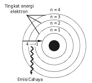 Menurut Bohr, elektron berada pada tingkat energi tertentu. Jika elektron turun ke tingkat energi yang lebih rendah, akan disertai emisi cahaya dengan spketrum yang khas.