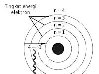 Teori Atom Bohr : 4 Postulat yang Mendasarinya beserta Kelemahannya