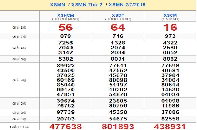 Kết quả soi cầu XSMN thứ hai (02/07) -Win2888vn