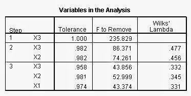 Analisis Diskriminan SPSS Variable In The Analysis