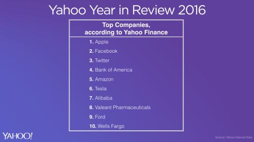 """أفضل 10 شركات في العالم حسب قسم المالية """"لياهو"""""""