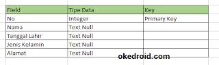 Contoh Struktur Tabel Biodata Diri Sqlite Android