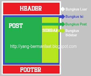Cara gampang menciptakan tema blogger theme dari nol Cara Membuat Tema Blogger Dari Nol - 100% Bisa. #2