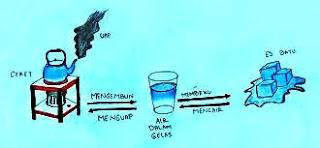 Perubahan Fisika dan Kimia ( Ciri-Ciri Perubahan ) pada Suatu Materi
