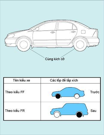 Lốp xe của 4WD