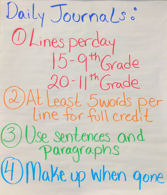 Daily Journal Expectations: I am not really sure why it took me so long to make this anchor chart because every year I get question after question about our daily writing.  I am thinking about actually making this a little sticker and having them put it in their notebooks, so they have the directions right in front of them.